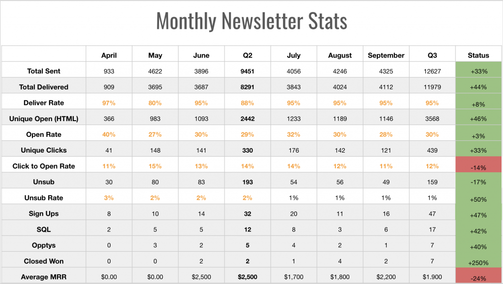 Newsletter Strategy Monthly Reporting